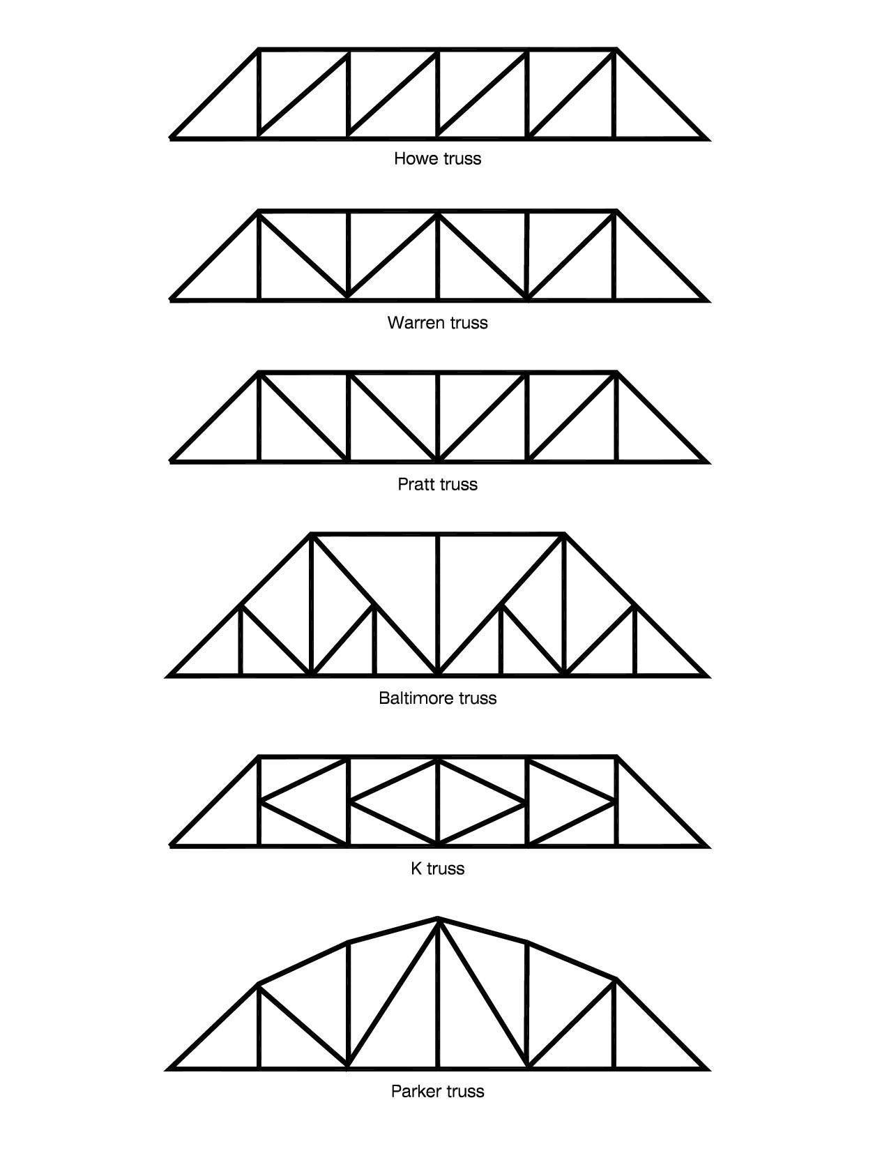 A Truss Is Structure That Composed Of Structural Members Which Howe Bridge Diagram Can Resist Pure Axial Forces And Connected At Their Ends By Flexible Connections To Form