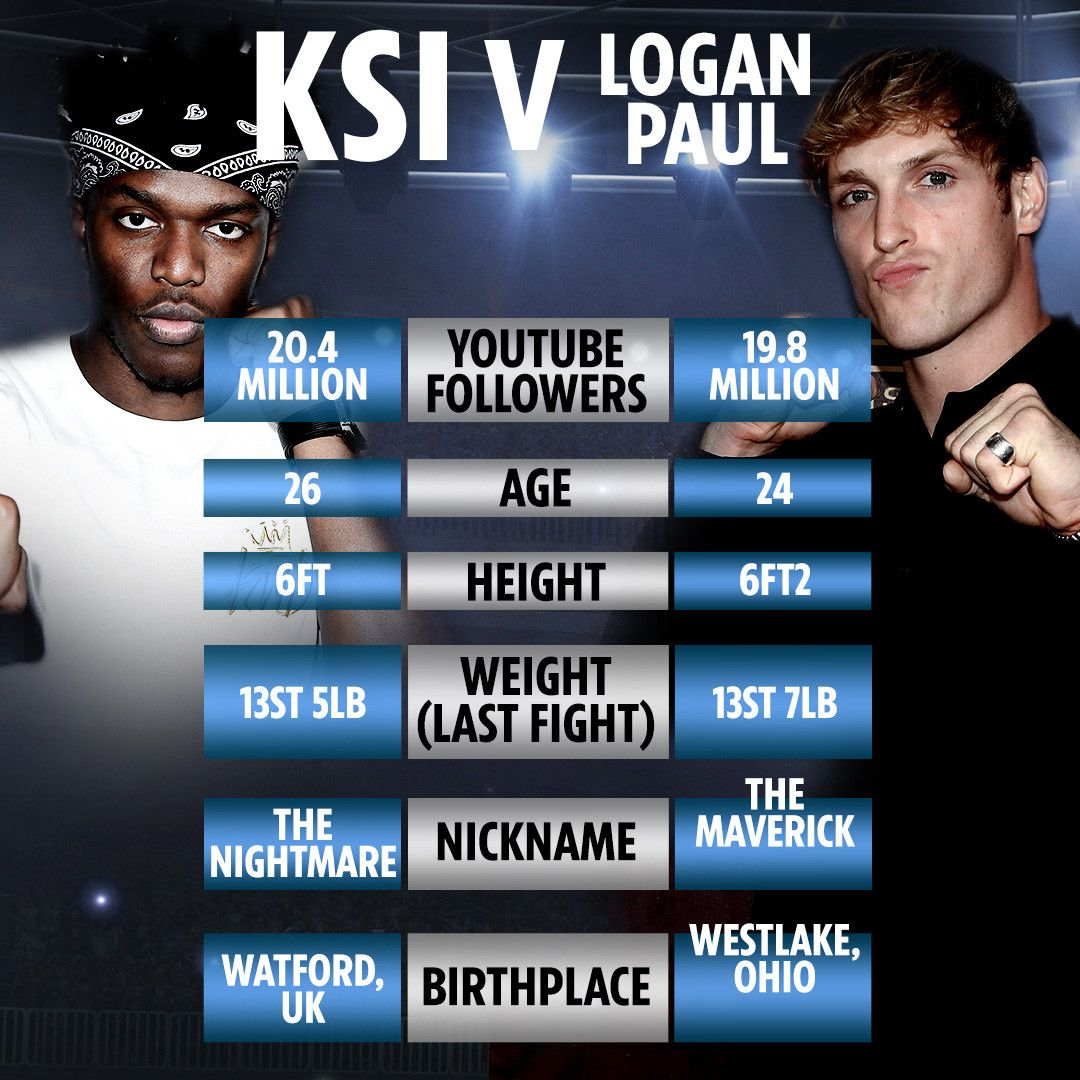 Logan Paul Congratulates Ksi After Losing Boxing Rematch: KSI Opens Door To WWE Wrestling Switch After YouTuber's