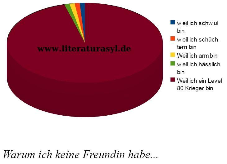 Why i can't get a girlfriend... ( http://www.literaturasyl.de )