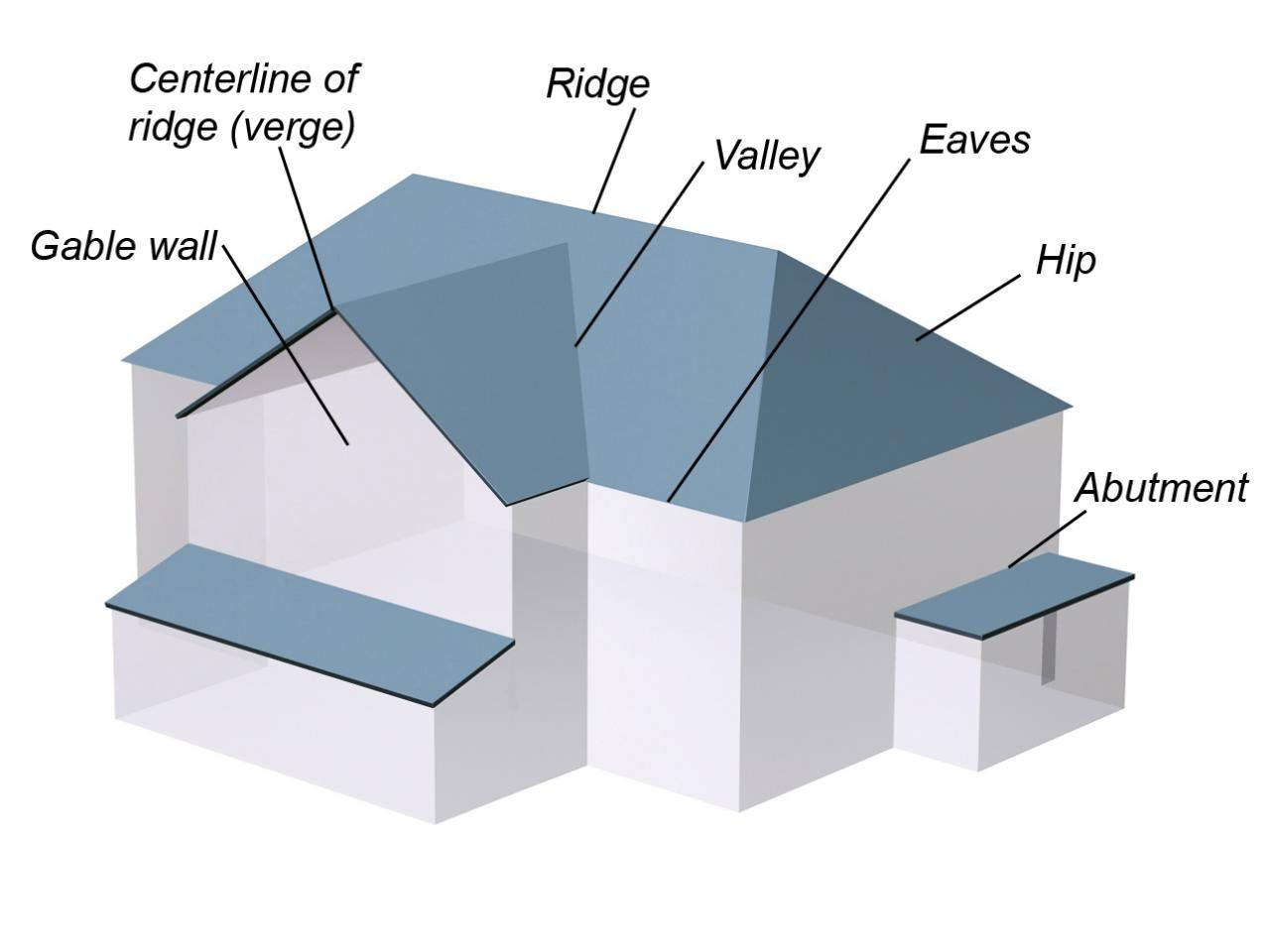 Roofing Component Basics Roof Truss Design Roof Design Roof Styles