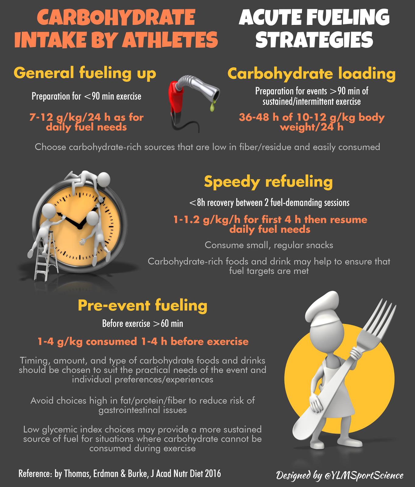 Carbohydrates Guidelines to promote optimal performance