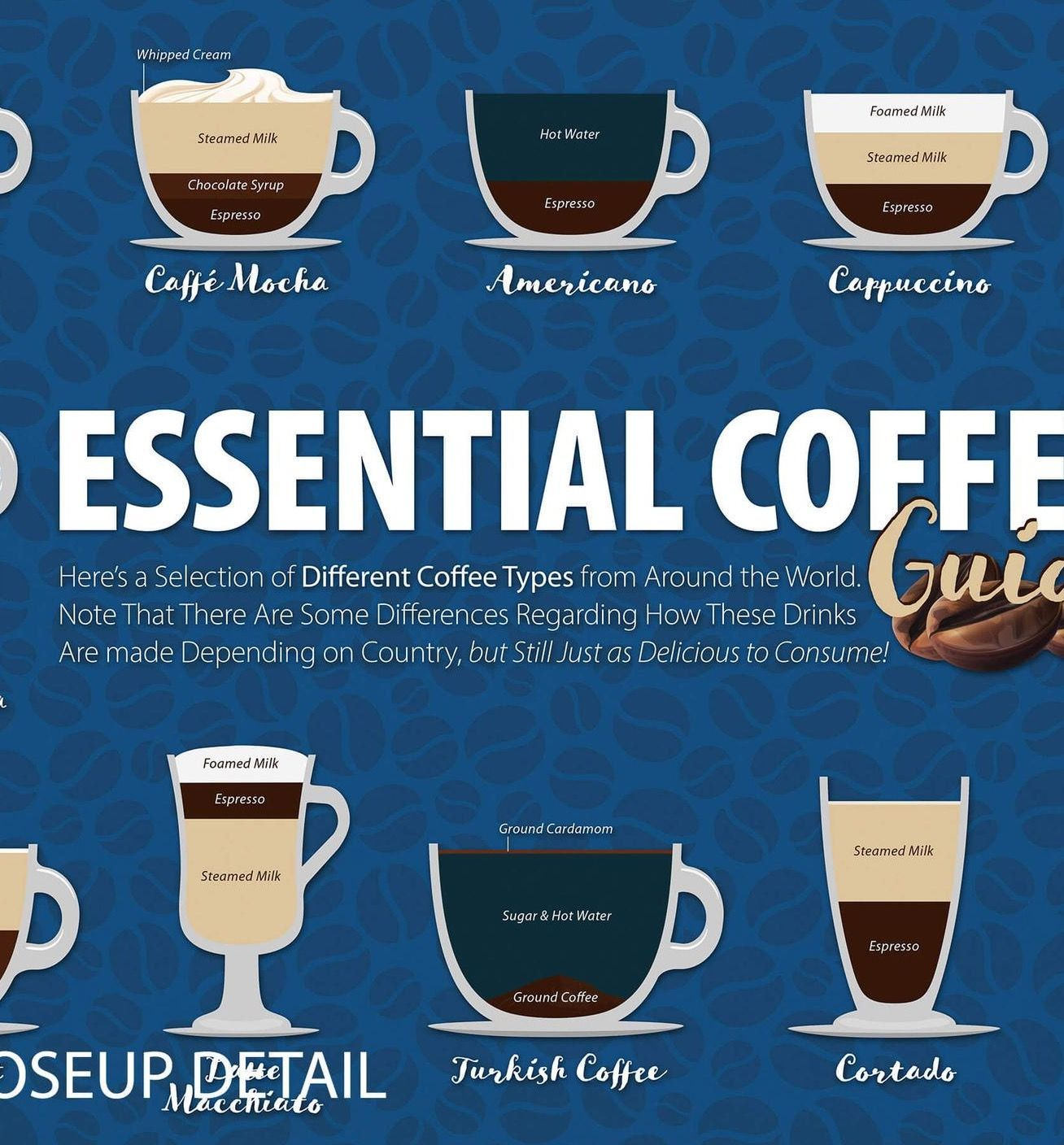 Coffee Types Classic Blue Color Of The Year 2020 Cup Poster Etsy Coffee Type Classic Blue Coffee Chart