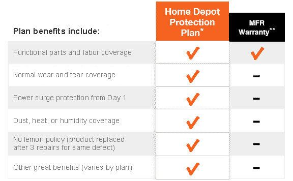 Home Protection Plan Cost protection plan coverage chart | home depot (chiminea) | pinterest