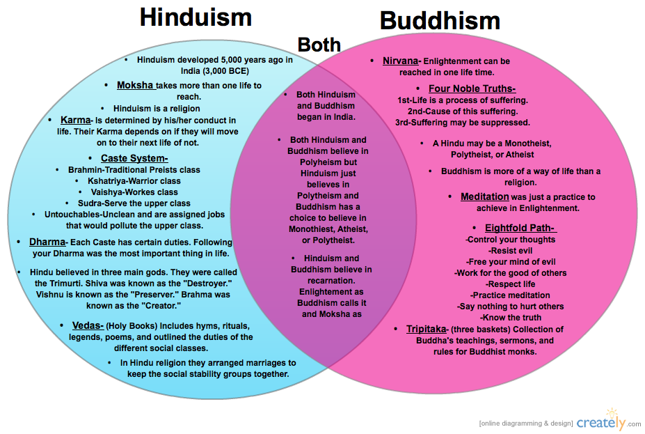 buddhism comparison