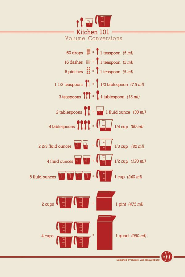 Free printable kitchen conversion charts by ChasingDelicious