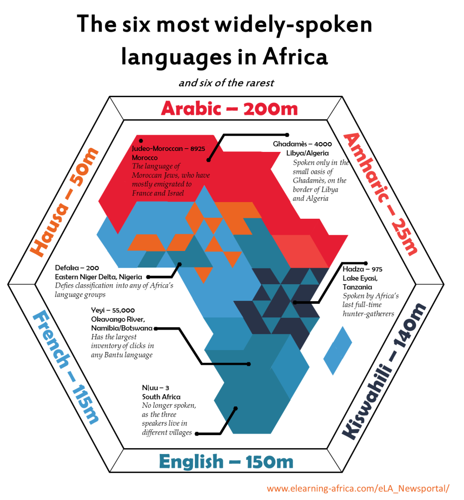 The six most widely spoken languages in africa elearning africa geography ccuart Choice Image