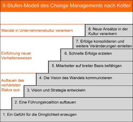 8-Stufen-Modell des Change Managements nach Kotter. | work ...