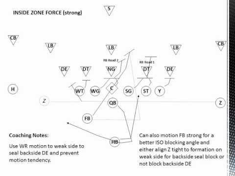 Inside Zone Blocking Scheme Youtube Football Pinterest
