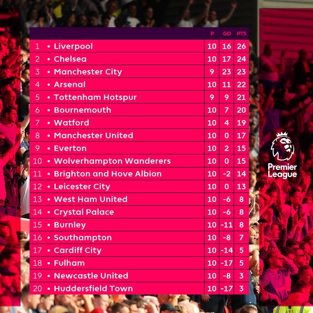 Epl Table And Results 2018 19 Premier League Scores
