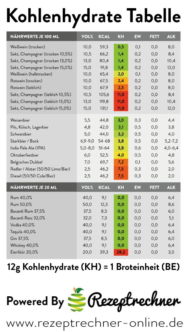 Diabetes und Ernährung: Die BE-Tabellen des Diabetes-Portals DiabSite von A-Z