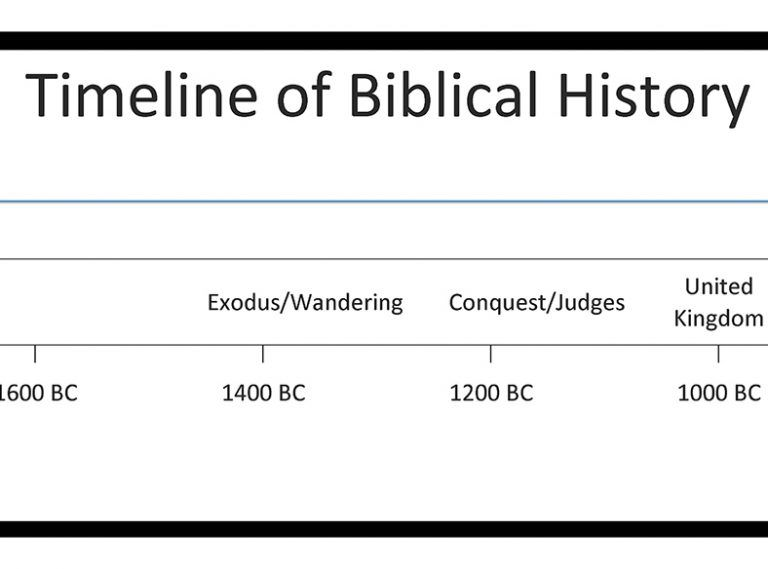 photograph relating to Free Printable Bible Timeline called Cost-free Printable Bible Timeline for Employ the service of at House or Church