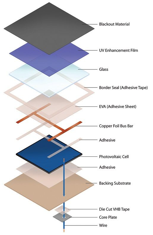 Exploded View Of Solar Cell Solar Power And Sensor Based