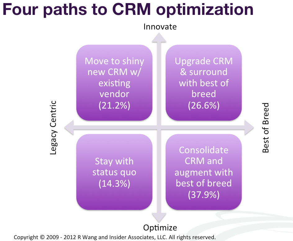 Research Summary Best Practices Consolidated Crm Deployments Drive Paths To Modernization And Social Crm Scrm Crm Deployment Best Practice
