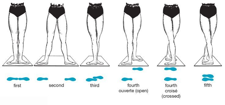pictures of jazz feet forwarddance positions