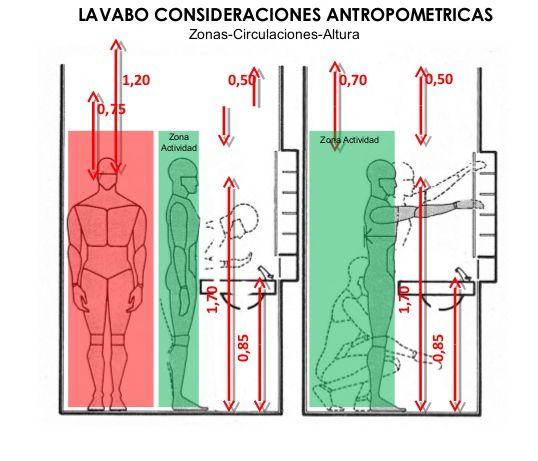 Resultado de imagen para altura de un lavamano toilet for Altura desague fregadero