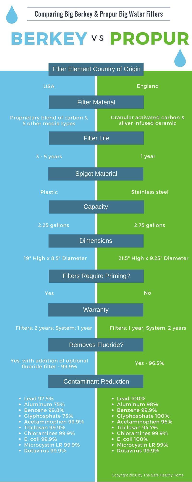Berkey Vs Propur Infographic The Safe Healthy Home Infographic Drinking Water Berkey