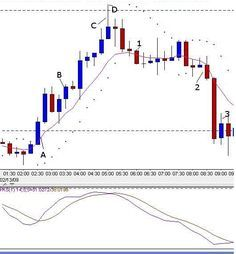 Trend Trading With Ma Parabolic And Stochastic Is A Trend