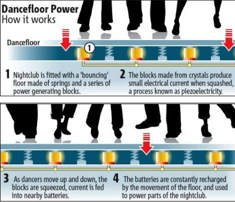 Technology Used Solar Panels Light Up Dance Floor Flooring