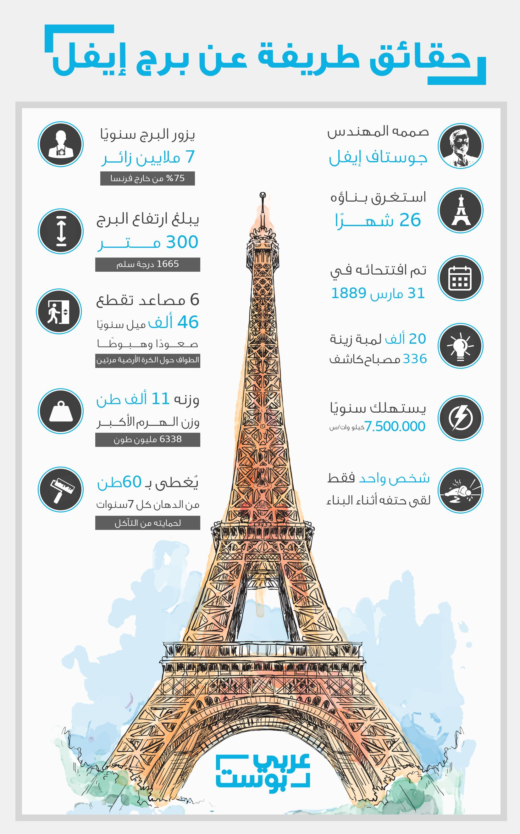 Eiffel Tower Infographic Travel And Tourism Infographic Educational Apps