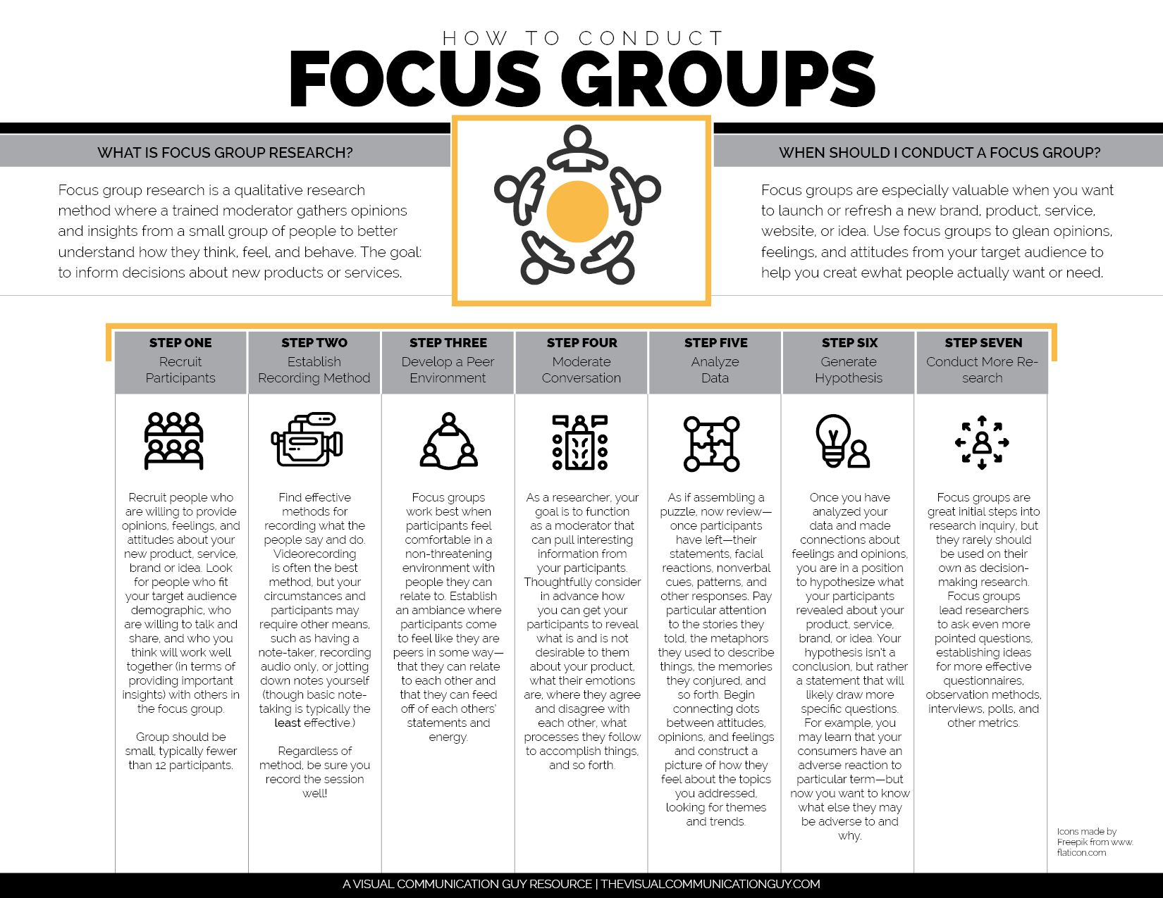 Focus Groups Are Useful Research Methods For Learning About