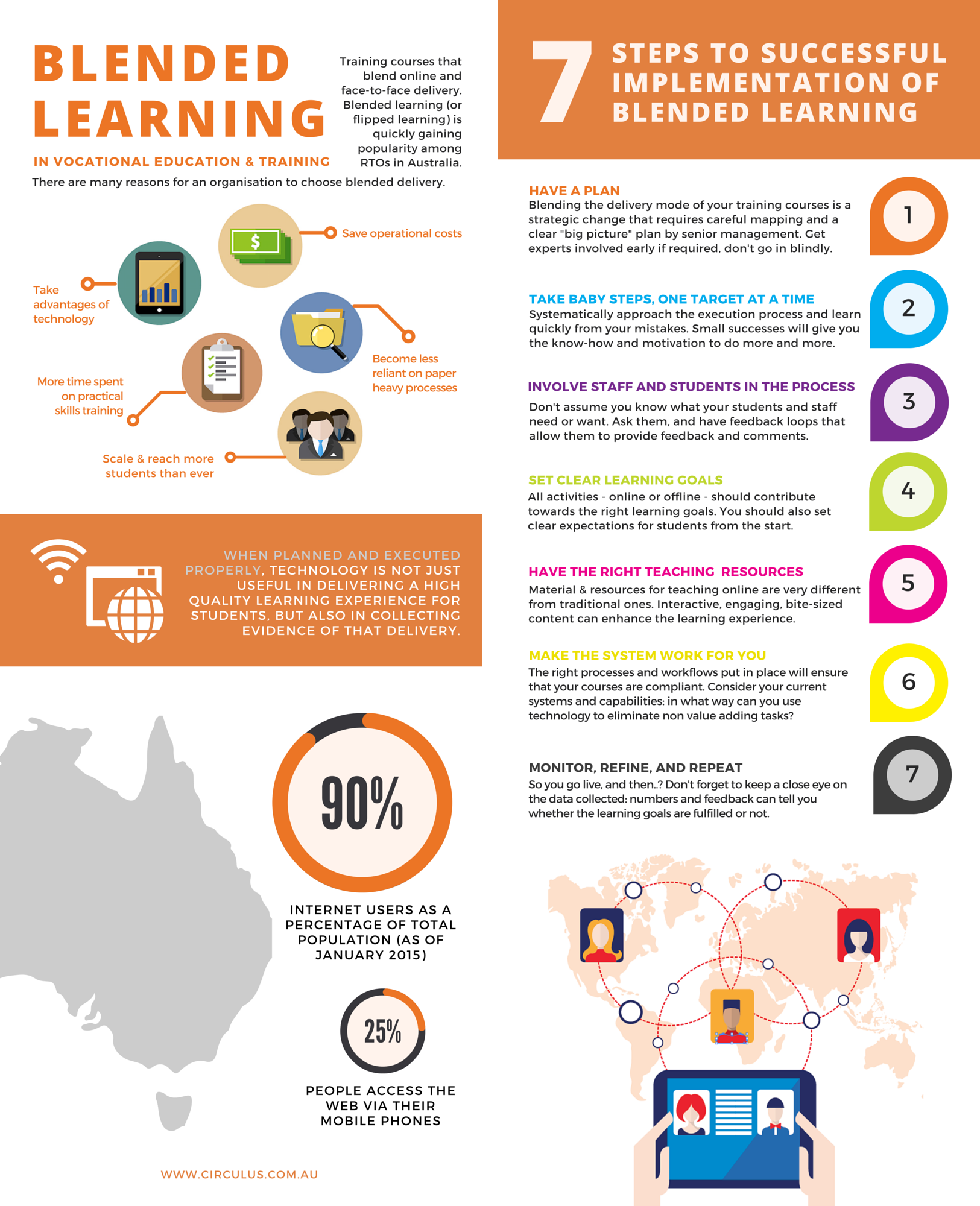 Making Blended Learning Work Infographic