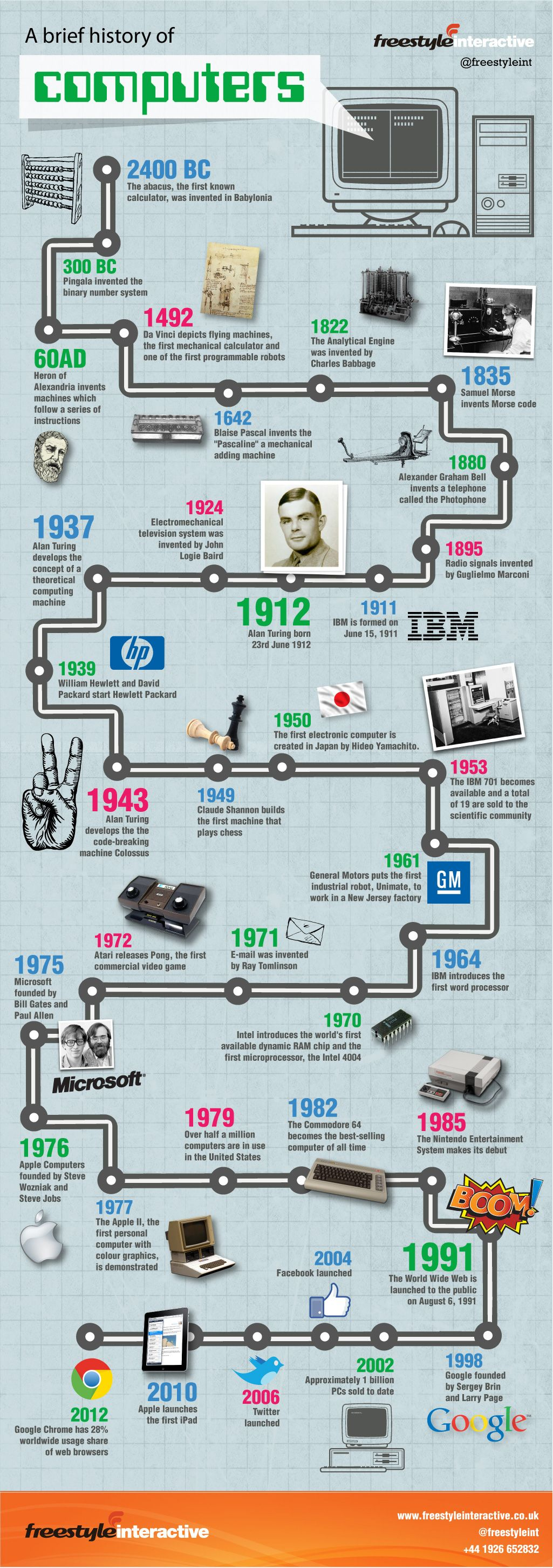 a history of the apple computers Read about the history of apple computer, inc explore the company's history,  profile, and timeline find the key facts you're looking for.