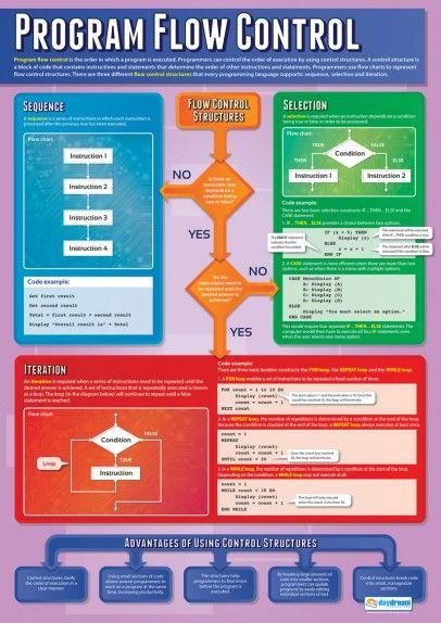 Program Flow Control Poster Computer Science Programming Gcse Computer Science Learn Computer Science