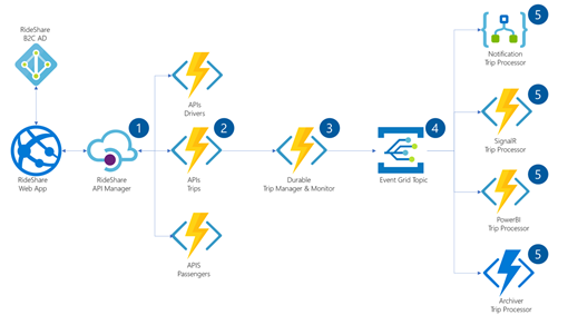 Building serverless microservices in Azure sample