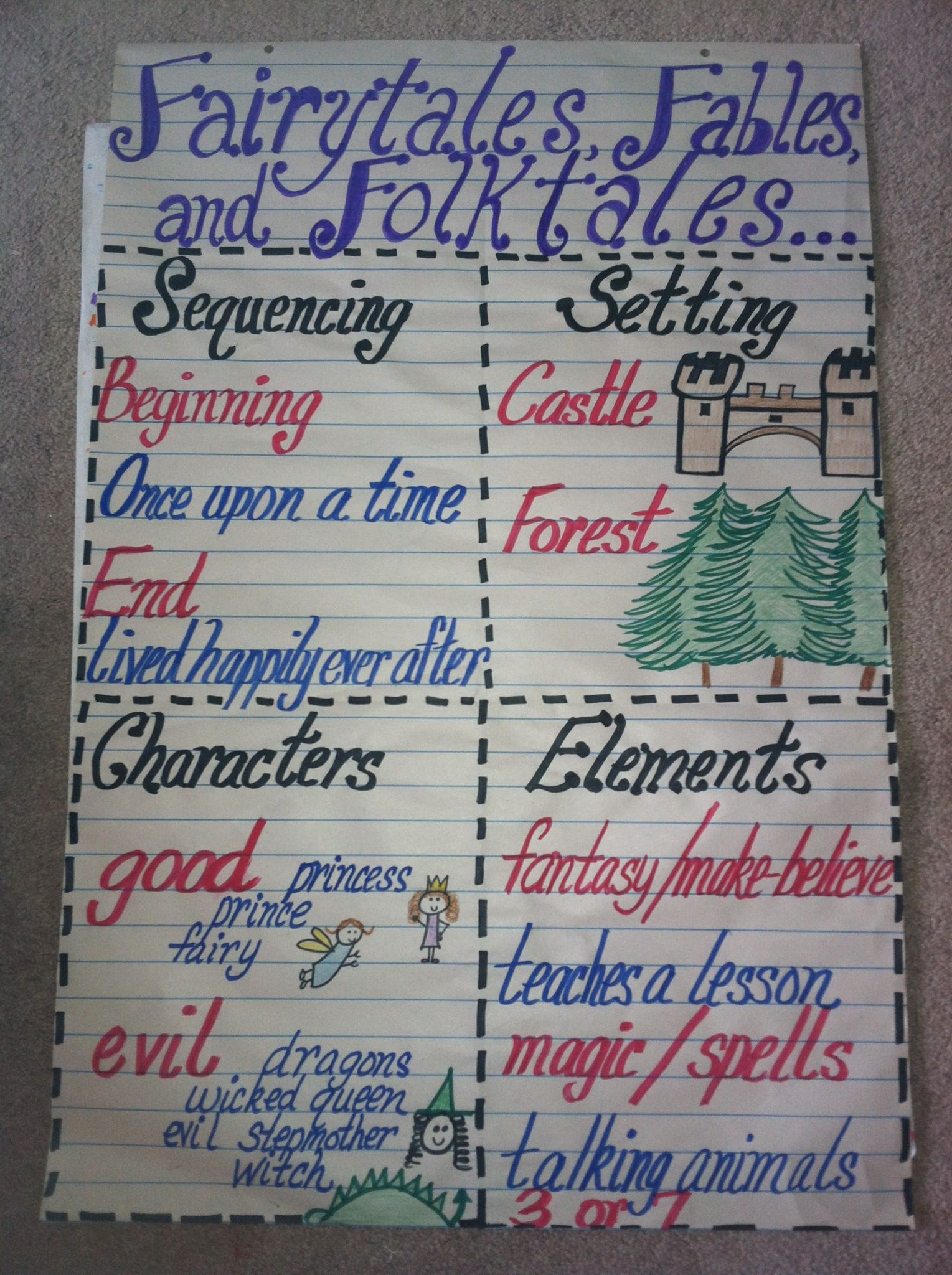 Fairytales Amp Fables Characteristics For 1st Grade Ela Unit