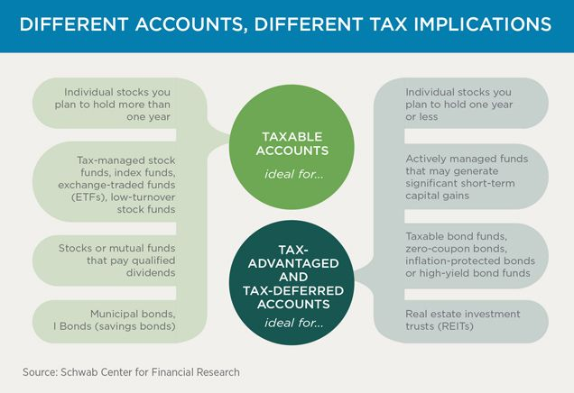 5 Tax Planning Fundamentals For Investors With Images