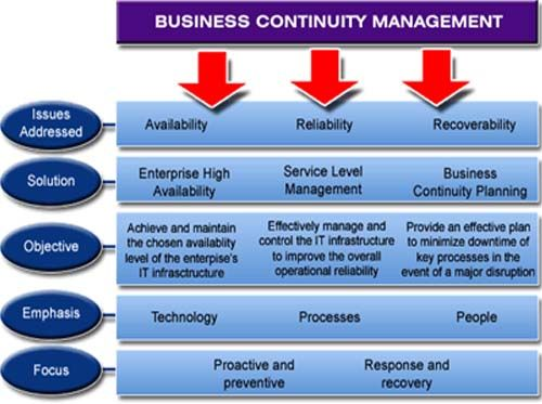 Business Continuity Encompasses A Loosely Defined Set Of Planning