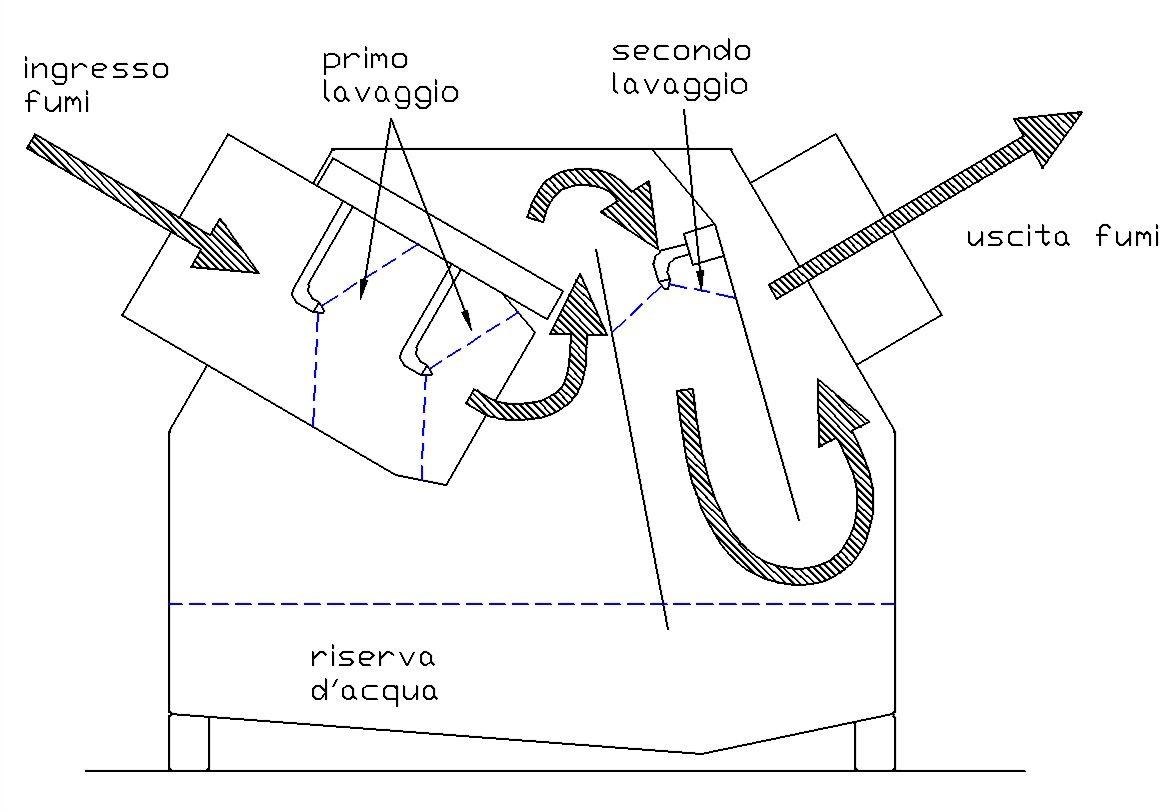 Abbattitori Di Fuliggine   Abbattitori di fuliggine Napoli