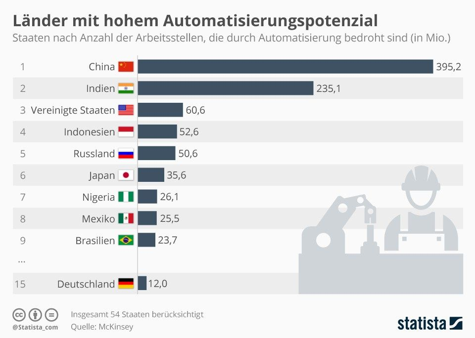 Eigentlich könnte die Automatisierung der Traum jeder Gesellschaft sein, denn dort, wo die Automaten die lästige Arbeit verrichten, gibt es mehr Freizeit. Aus rein wirtschaftlicher Sicht macht es auch Sinn, denn die Automation ist Rationalisierung und Kostenersparnis. Das Problem ist natürlich, dass Automaten, wie etwa Industrieroboter, Arbeitsplätze kosten.   #Arbeit #Arbeitsplätze #Automatisierung #Industrieroboter #Kostenersparnis #Rationalisierung