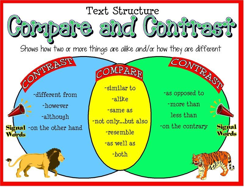 Great Sites That Help Students Understand The Difference Between Comparing And Contrasting 4 Rit 6 Nonfiction Reading Compare And Contrast Reading Resources