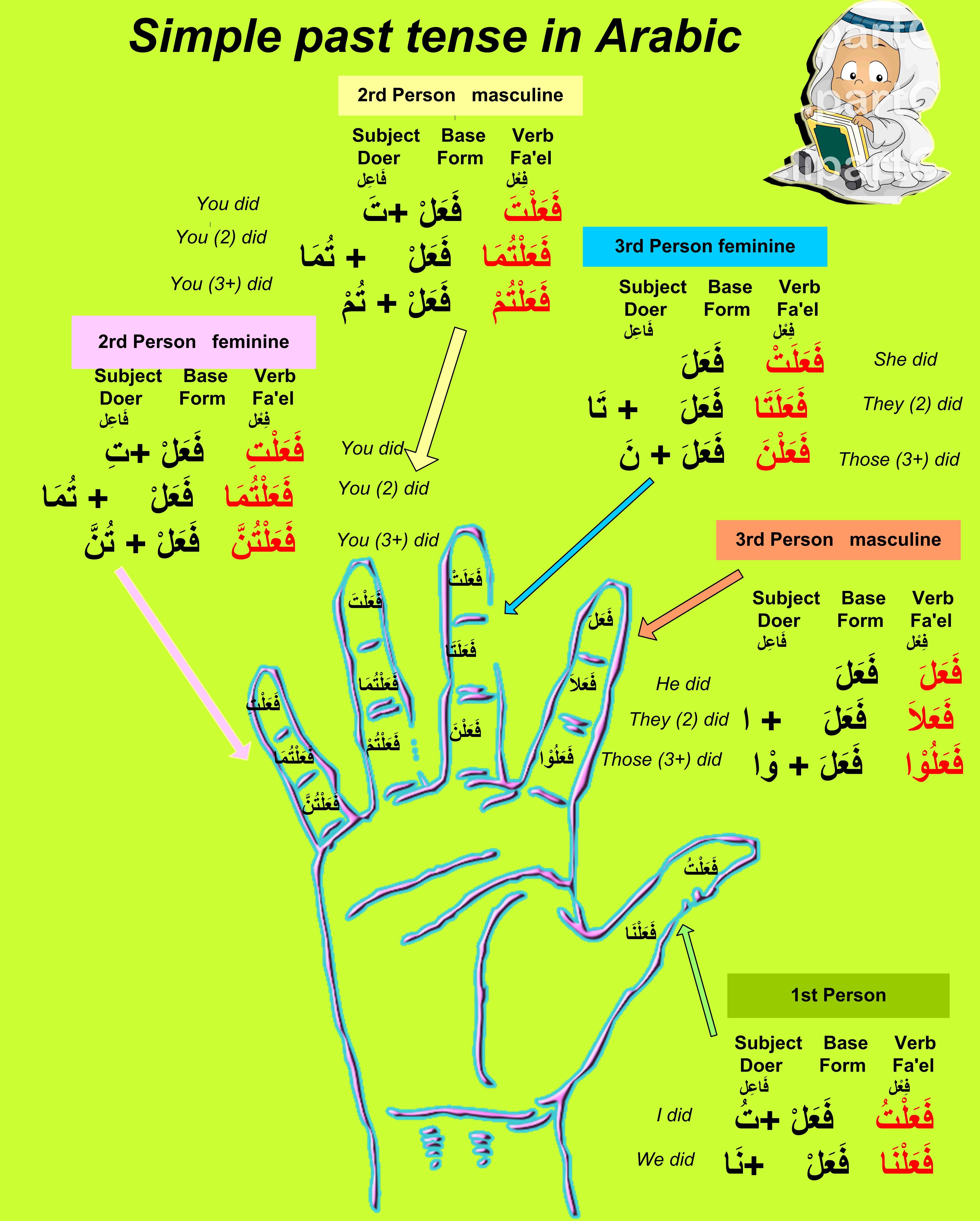 Past Simple tense in Arabic | Learn Arabic language | Språk - photo#32