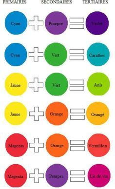 Image Result For Primary Colour Mixing Chart