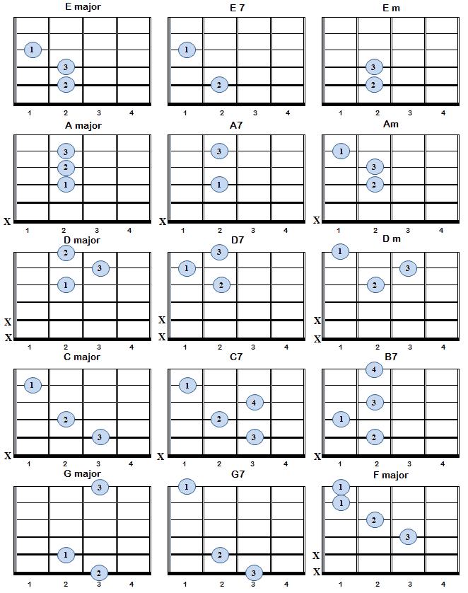 Basic Guitar Chords Chart Bell Co Music Stuff – Basic Guitar Chord Chart