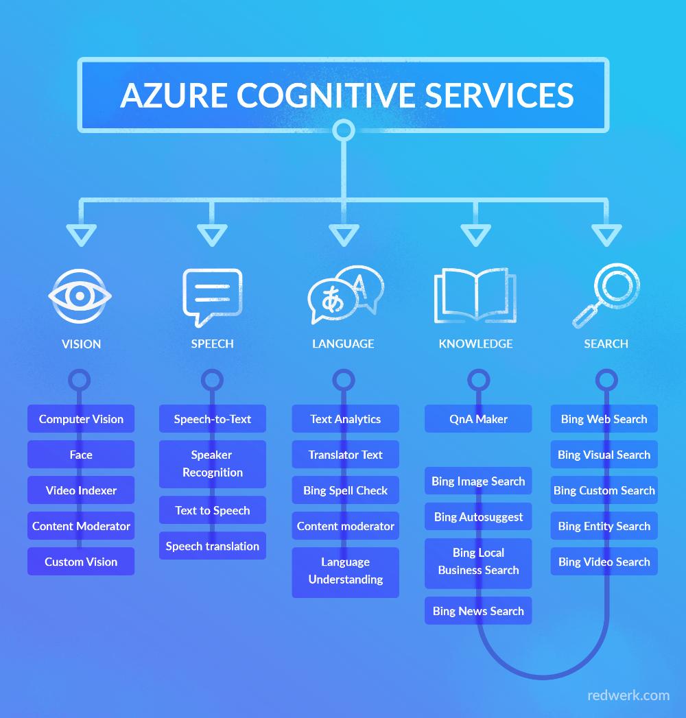 Microsoft Azure Cognitive Services Emotion recognition