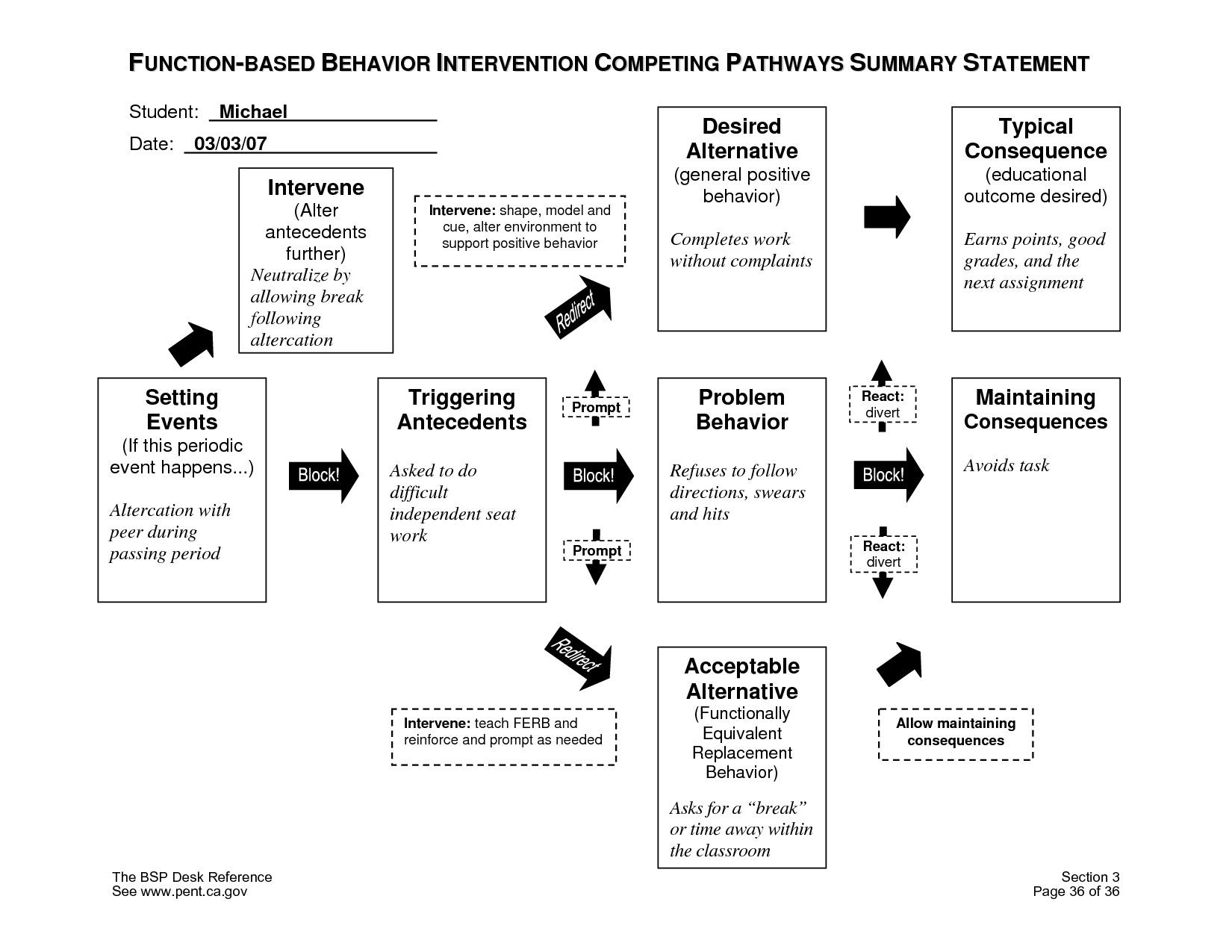 Competing Pathways Model Explains Why Behaviors Are