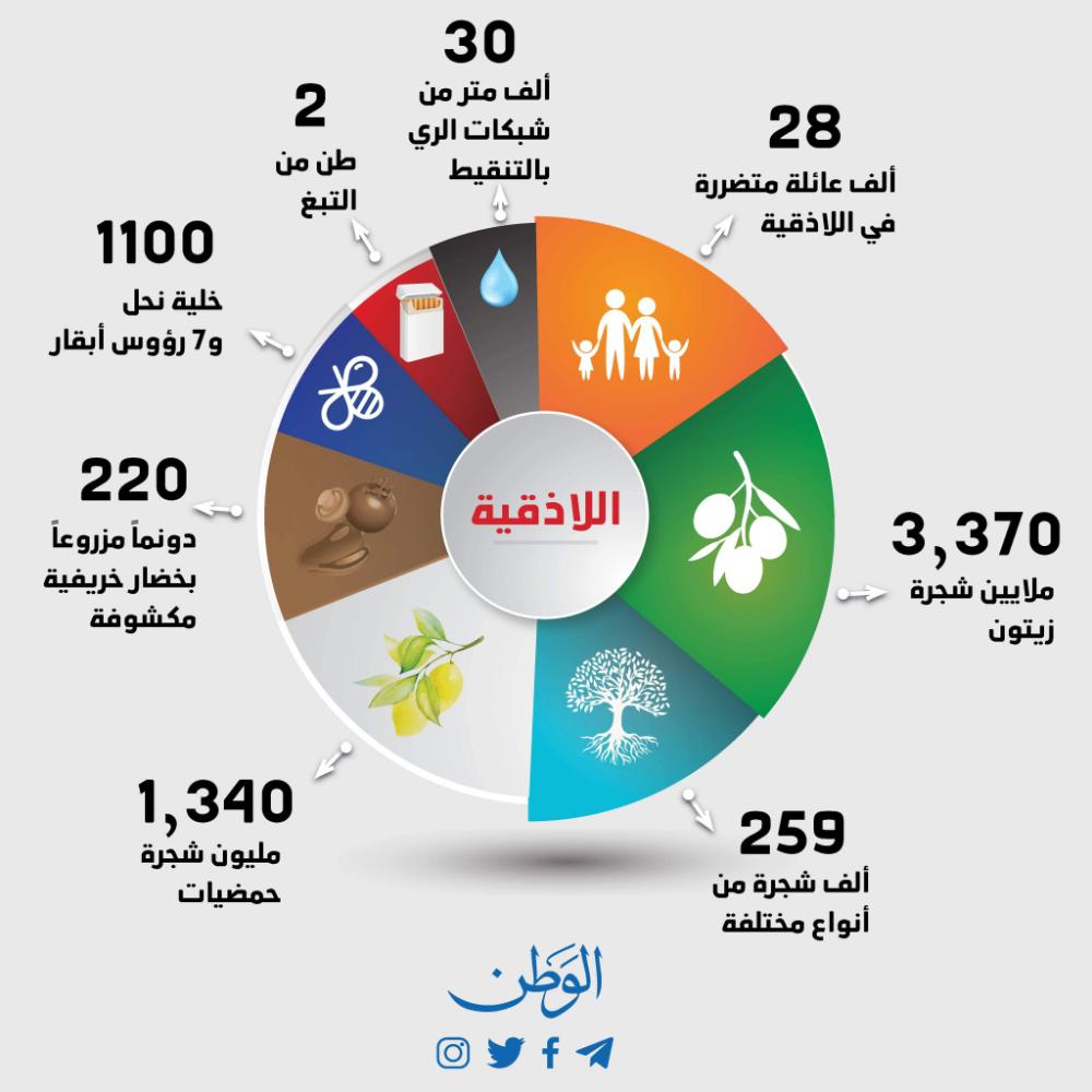 1 جريدة الوطن Alwatansy Twitter Pie Chart Chart Iyo