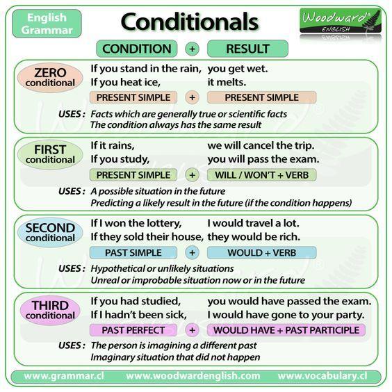 Conditional Sentences English Grammar English Grammar