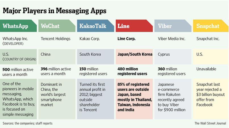 Line Applies to List on Tokyo Stock Exchange Messaging