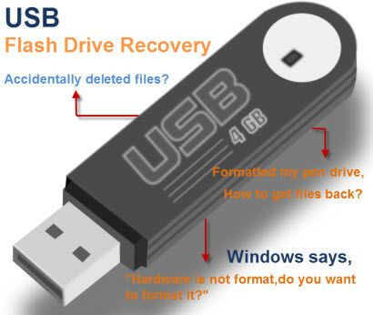 Find The Best Companies For Usb Drive Recovery With The Help Of Online Data Recovery Directories Uk Data Recovery Usb Flash Drive
