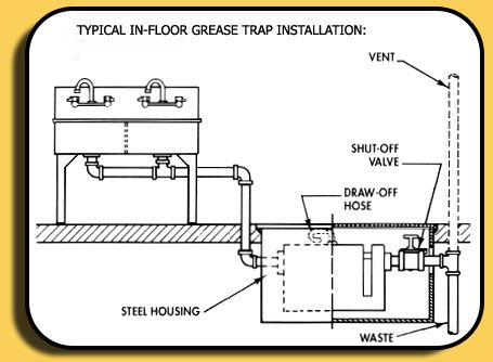 Image Result For Grease Trap Installation Industrial Office