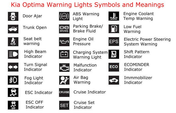 Warning Lights Symbols And Meanings Driving Theory Test