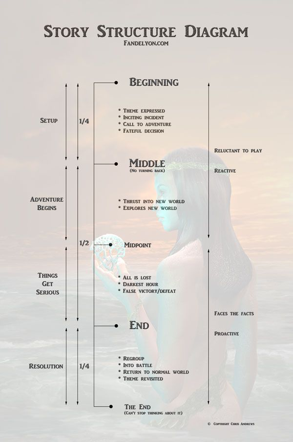 I like this as a general guide to novel structure However many - script writing