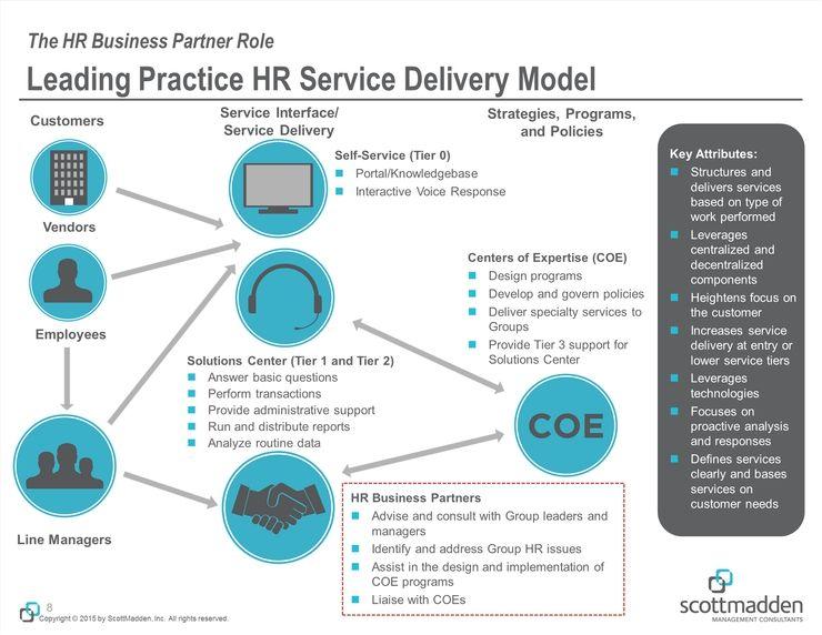 Image Result For Hrbp Model Business Partnering Pinterest Business
