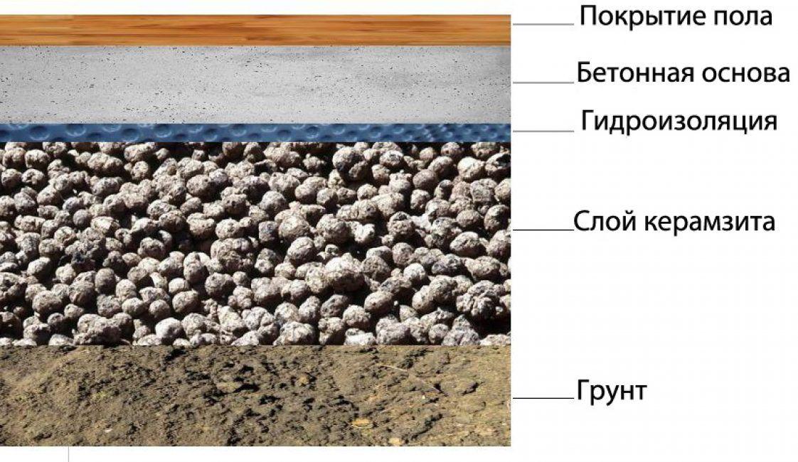 Полы из керамзитобетона по грунту бетон в10 м150 купить в