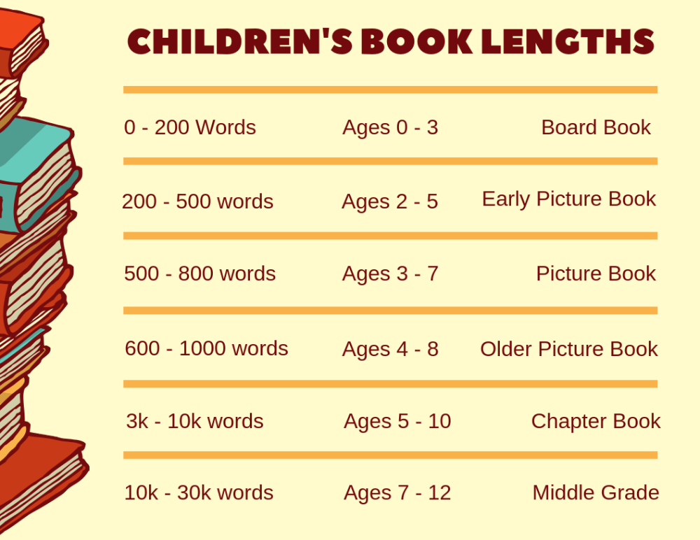 How To Write A Children S Book In 12 Steps From An Editor Bookfox Writing Childrens Books Book Writing Tips Writing Kids Books