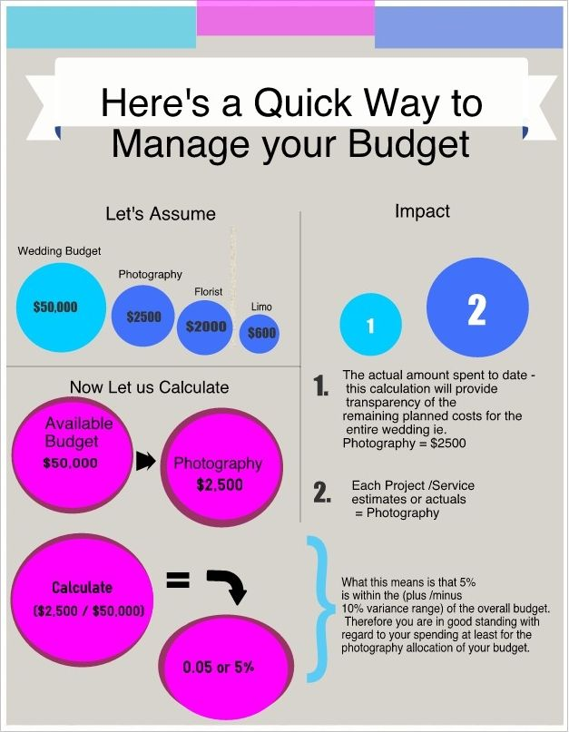 Manage your wedding budget by weddingconnoisseur Infographs